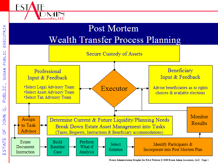 We Treat Each Estate As If It Were A Business With Supporting Plans Based On The Flowchart Below